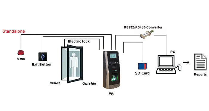 O ElevatorAccessControl besides Angling Box Flambeau T4 Pro Multiloader together with Protect Your Door With High Voltage 0132834 likewise Vip protection besides Ip 1. on door access control with camera